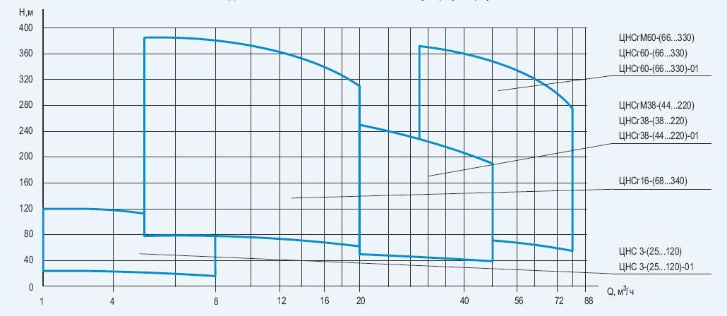 Графическая характеристика насоса 6НДв-Бт